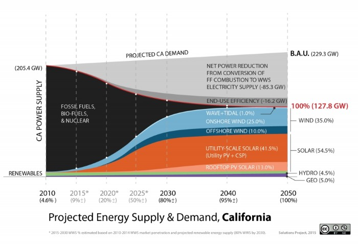 calif-energy-demand-700pxw